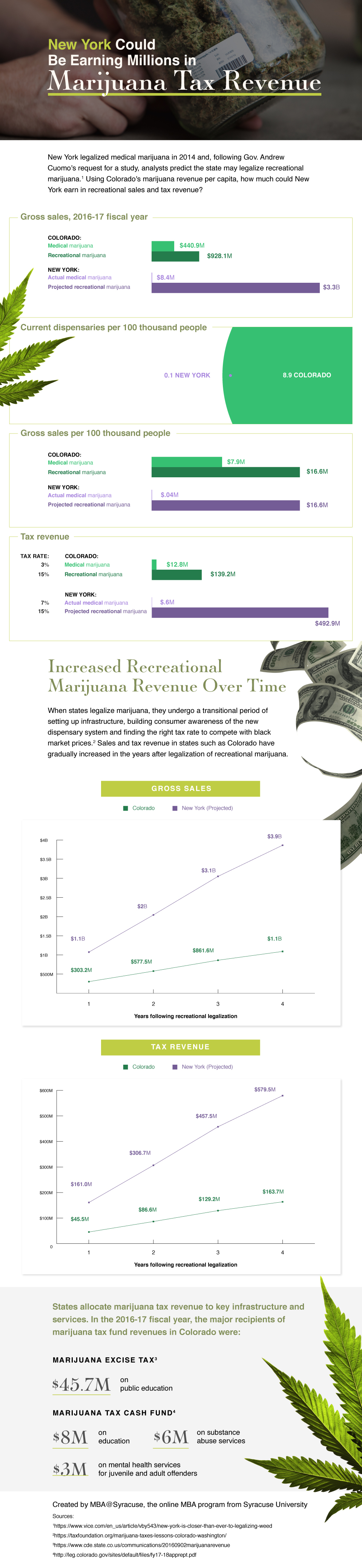Data visualizations showing how New York could be earning millions in marijuana tax revenue.