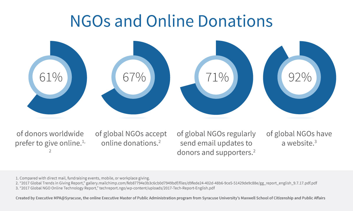 Pie charts showing NGOs and Online Donations.