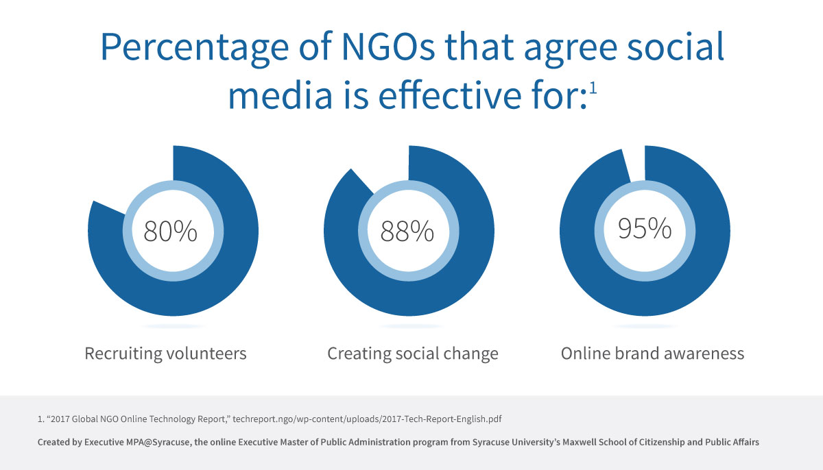 Pie charts showing the percentage of NGOs that agree with social media's effectiveness on various topics.