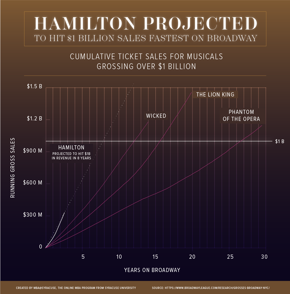 Line graph showing Hamilton  projecting to hit $1 billion sales fastest on Broadway.
