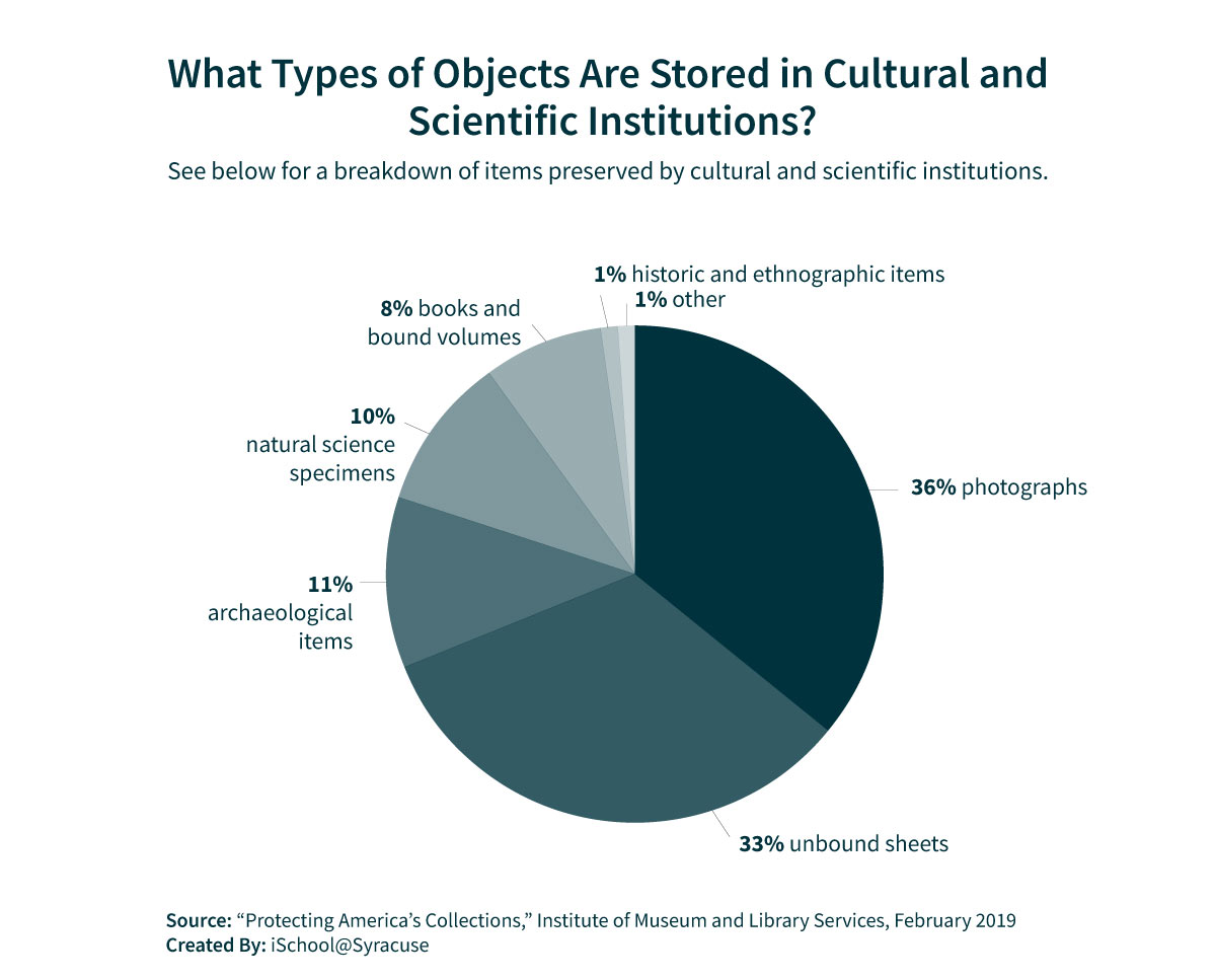 Graphic showing a breakdown of the types of objects that are stored in cultural and scientific institutions