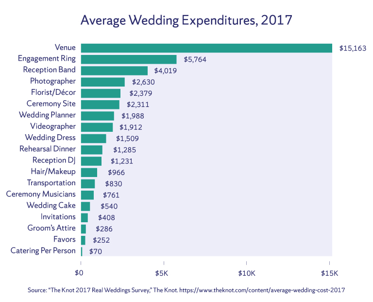 Bar chart measuring the average wedding expenditures 2017.