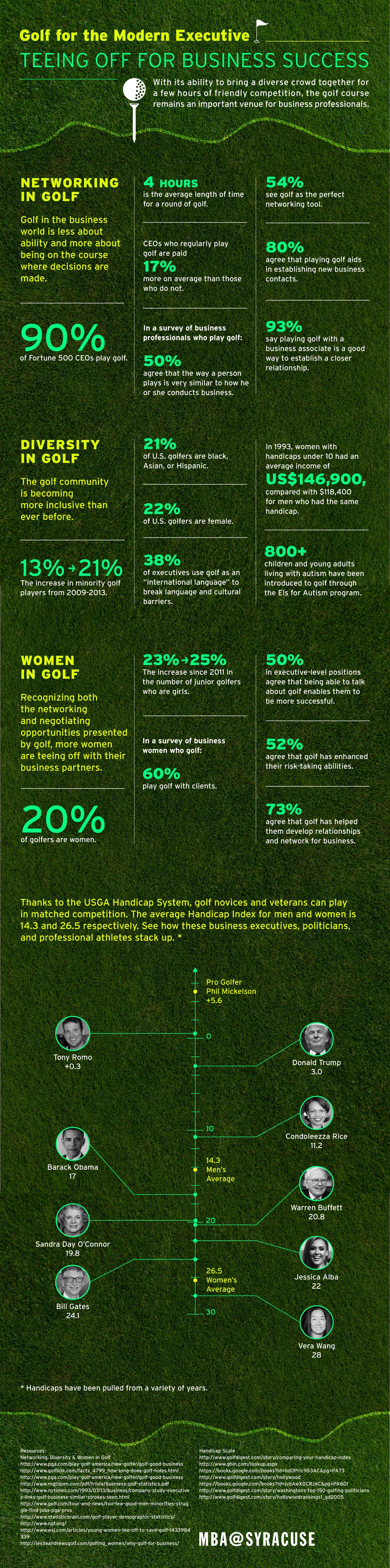 Data visualizations showing how golf is valuable to business professionals.