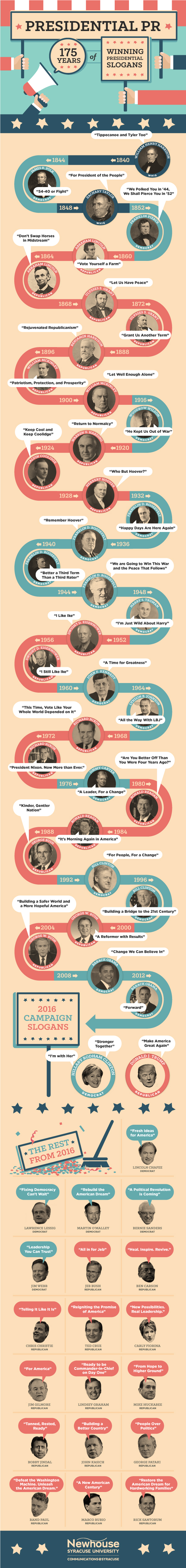 Infographic sharing 175 Years of winning presidential slogans.