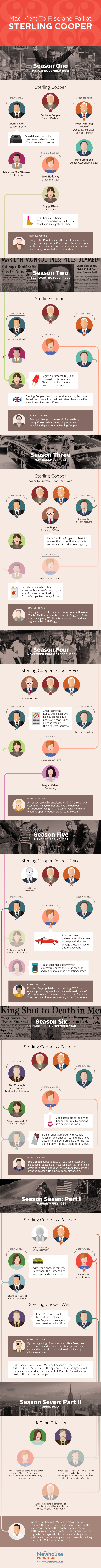 Infographic tracking the professional ups and downs of characters from the TV show Mad Men.