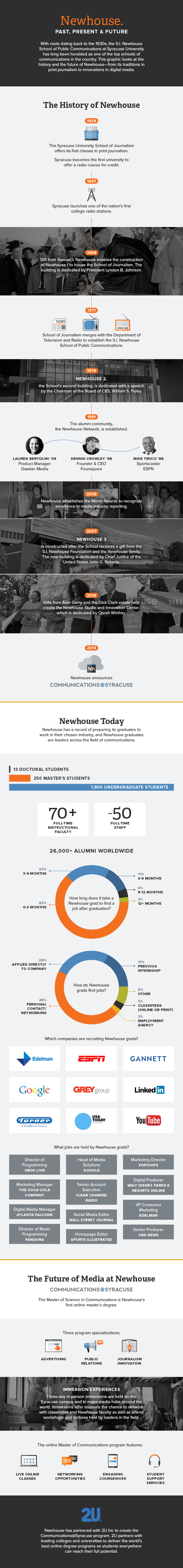 Infographic showing the history of the Newhouse School of Public Communications.
