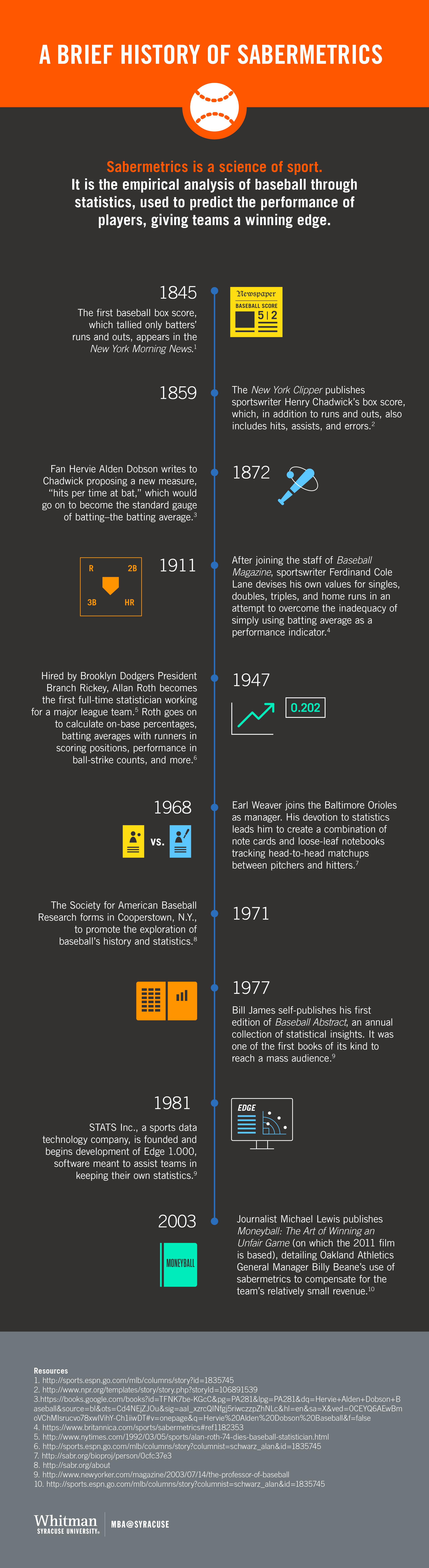 Infographic showing the timeline of sabermetrics.