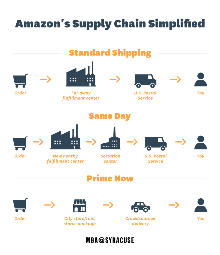 Infographic showing Amazon's supply chain.