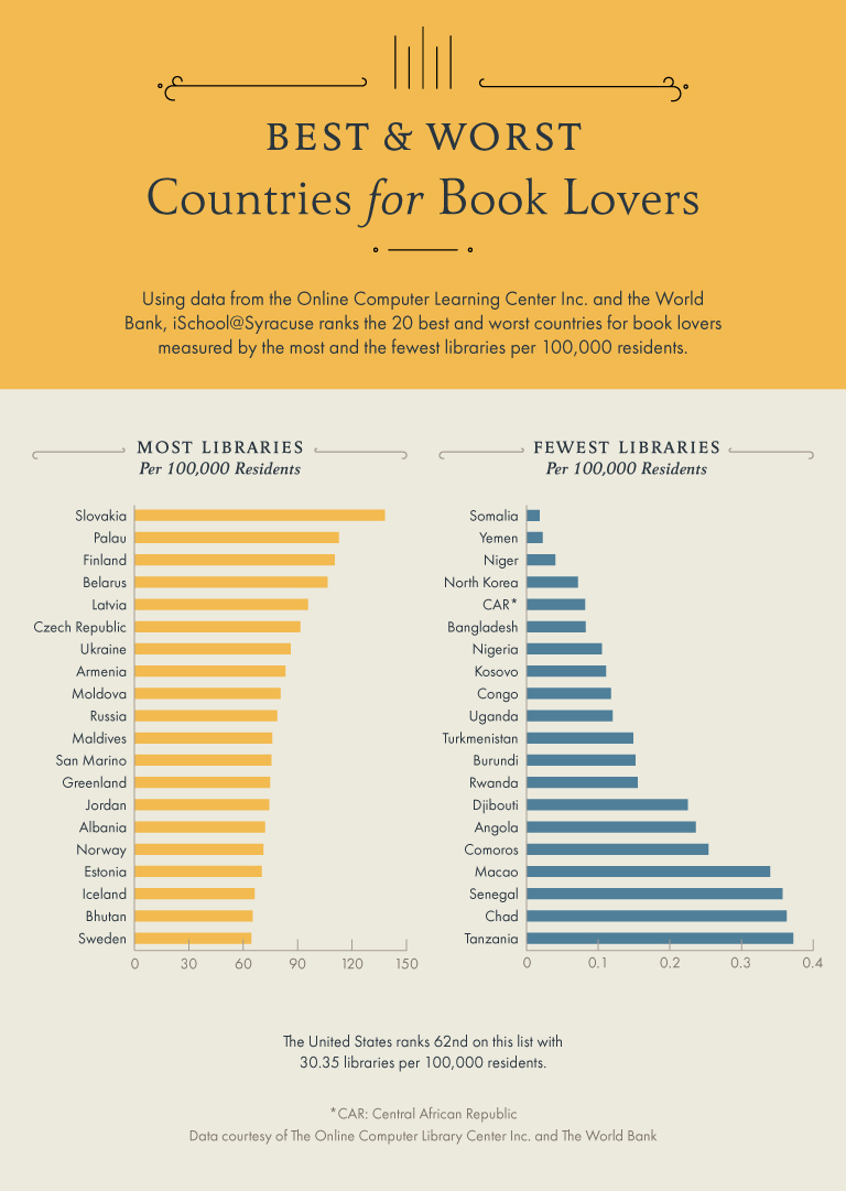 Bar charts showing the best and worst countries for book lovers.