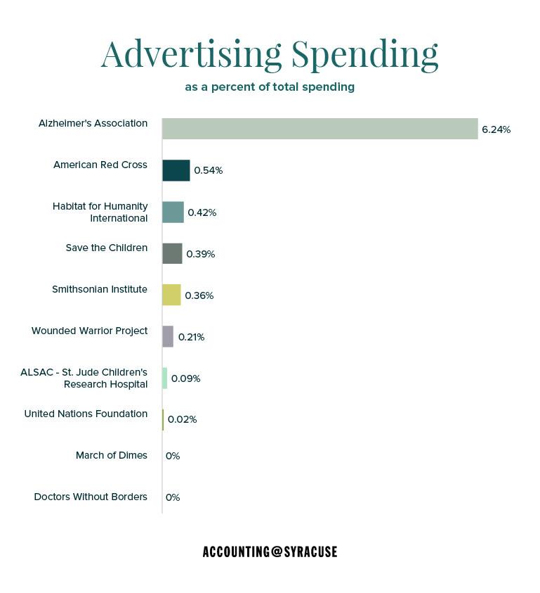 Advertising Spending