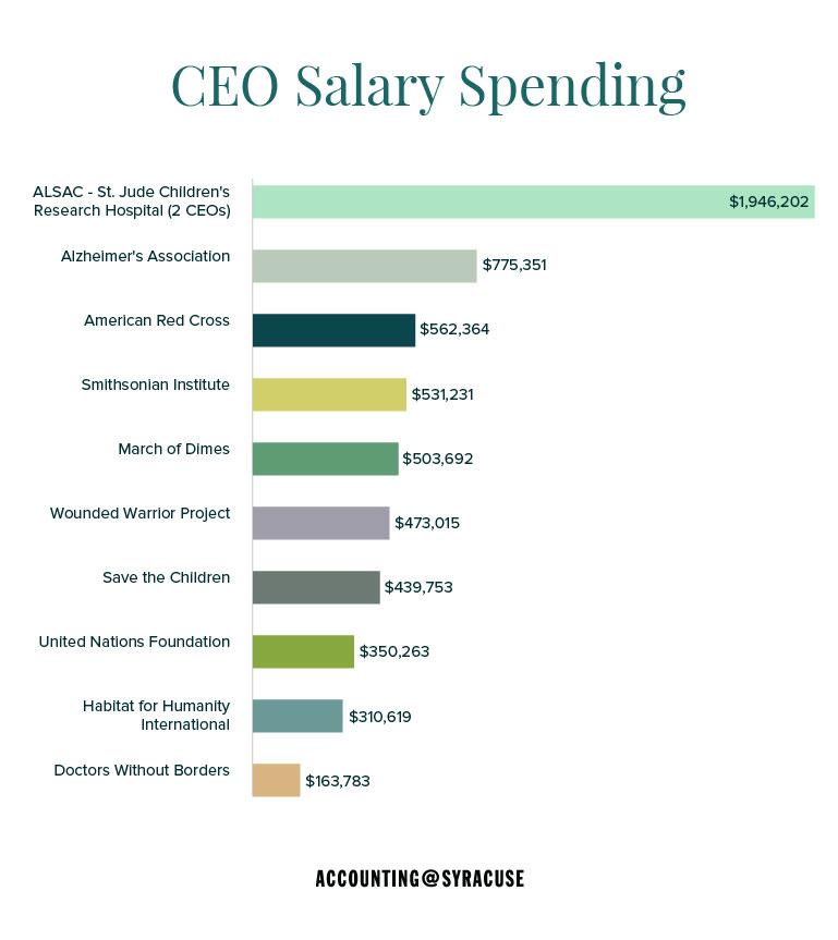 CEO spending