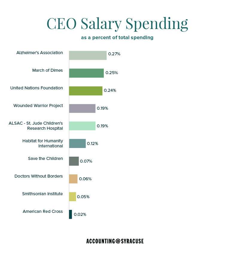 CEO spending as a percentage of total spending