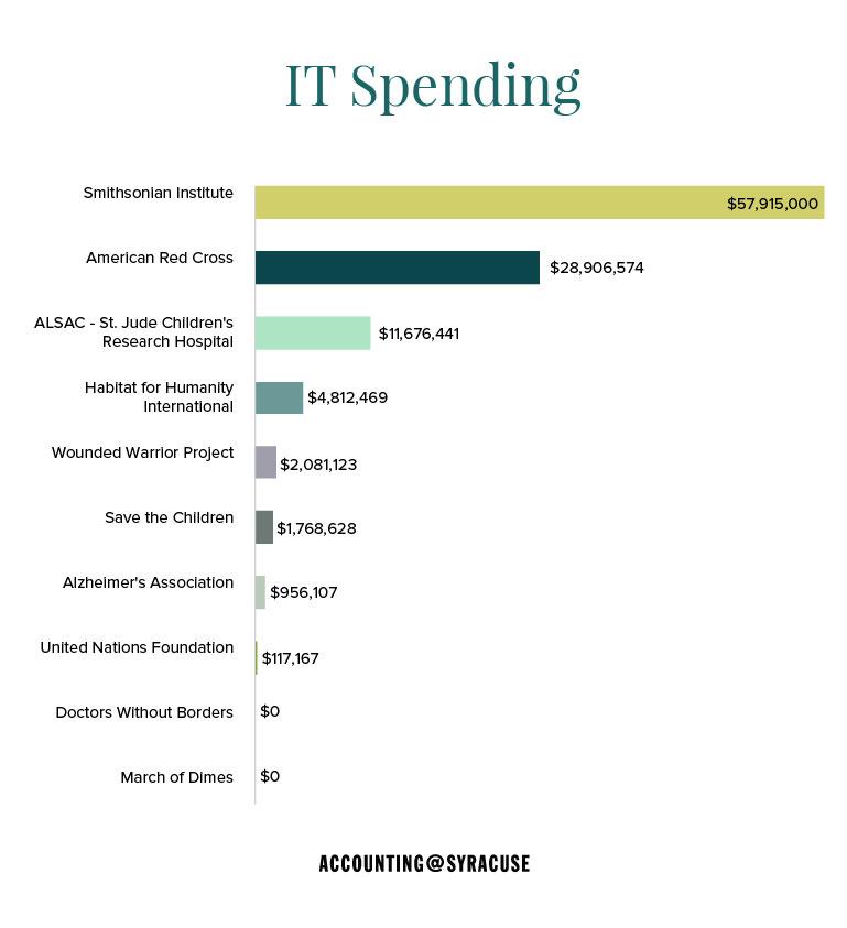 IT Spending
