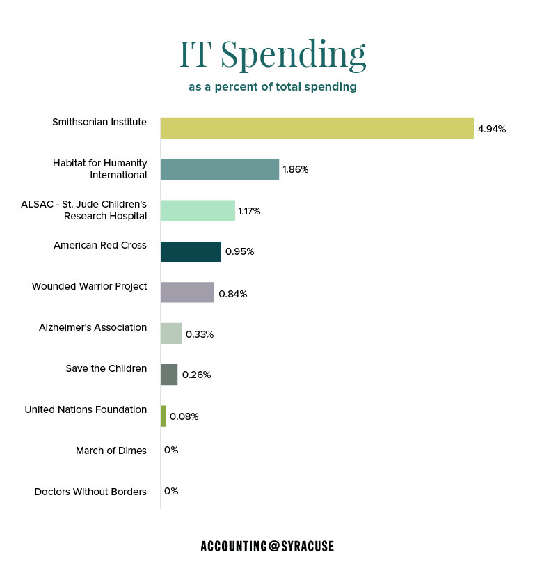 IT Spending as a percent of total spending