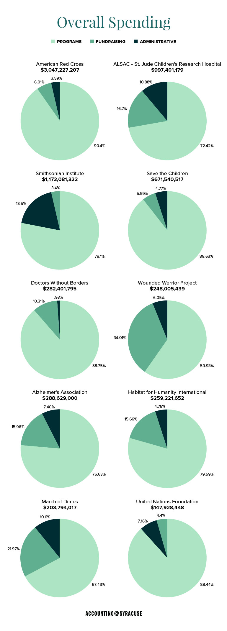 Bar charts measuring the overall spending of nonprofits.