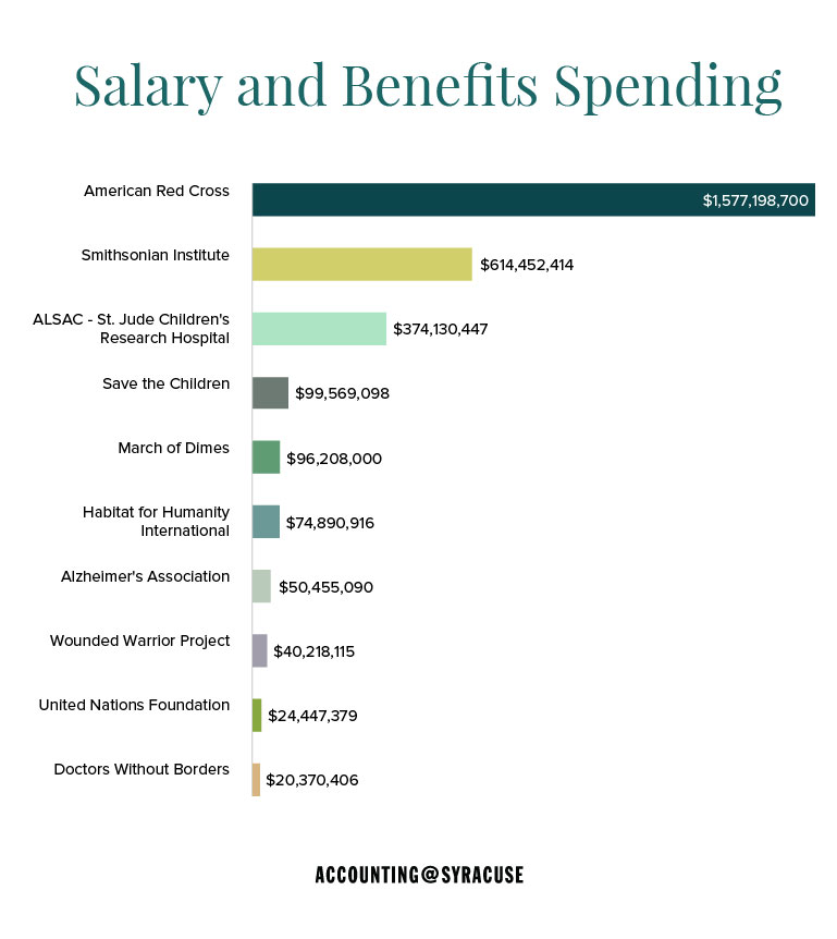 salary and benefits spending
