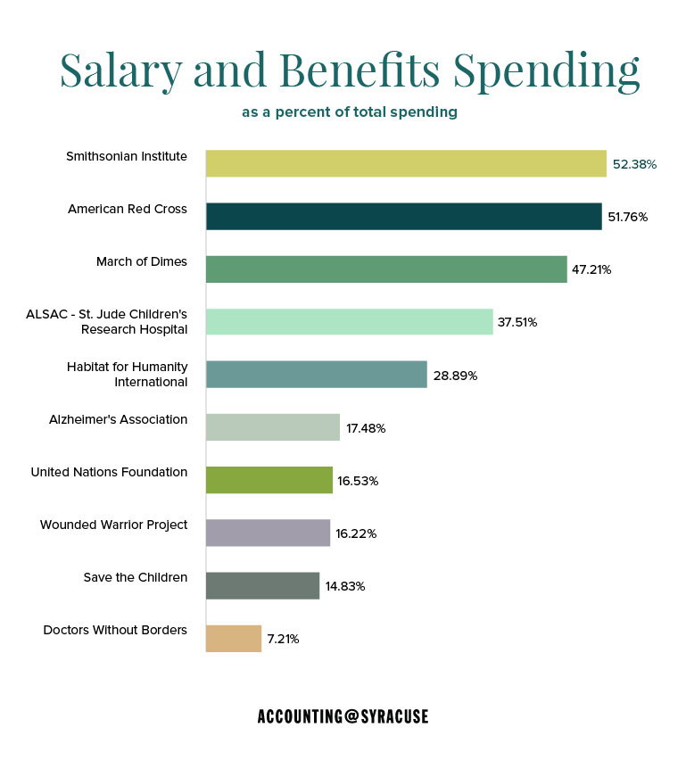 salary and benefits spending as a percentage of total spending