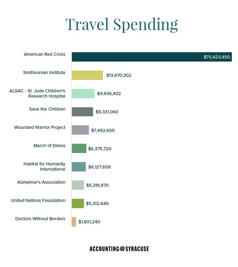 travel spending