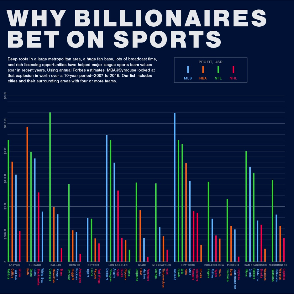 Bar chart show how billionaires bet on sports.