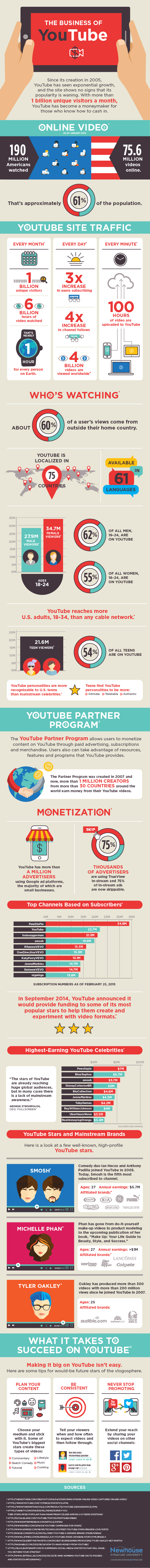 Data visualizations showing the business, growth, and popularity of Youtube.