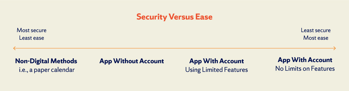 security versus ease graphic
