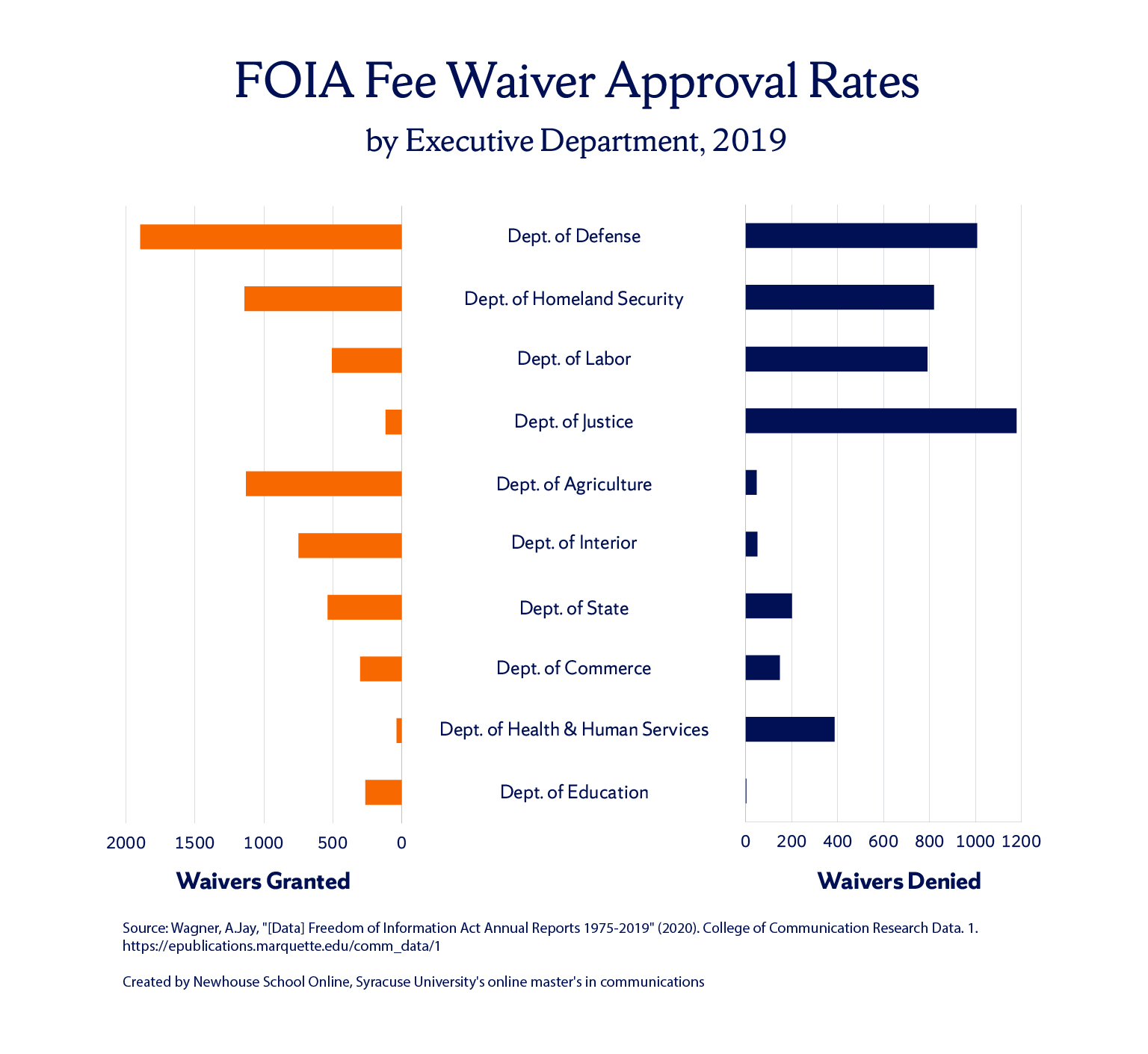 bar graph of number of FOIA fee waivers granted and denied per executive department in 2019